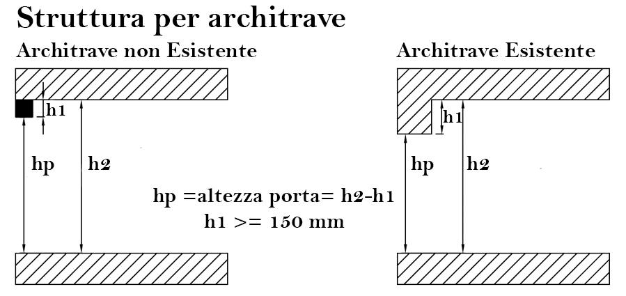 Struttura per architrave porta sezionale